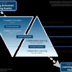 Elkhorn Instructional Model Visual 1