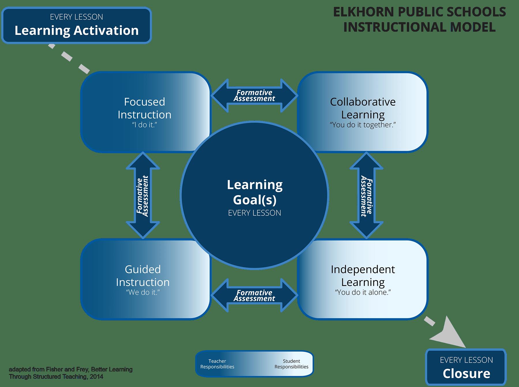 Elkhorn Instructional Model Visual 2